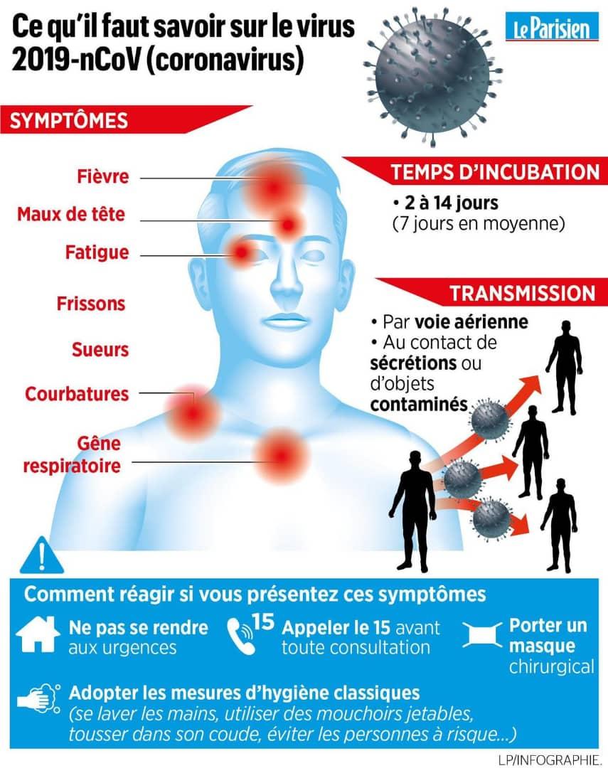 Symptome Coronaviru